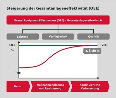 Steigerung der Gesamtanlageneffektivitaet OEE1 - Productivity Improvement