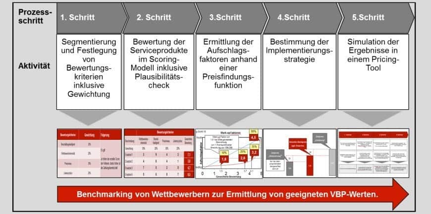 Value Based Pricing in fuenf Schritten L - Gewinnmaximierung mit Value Based Pricing