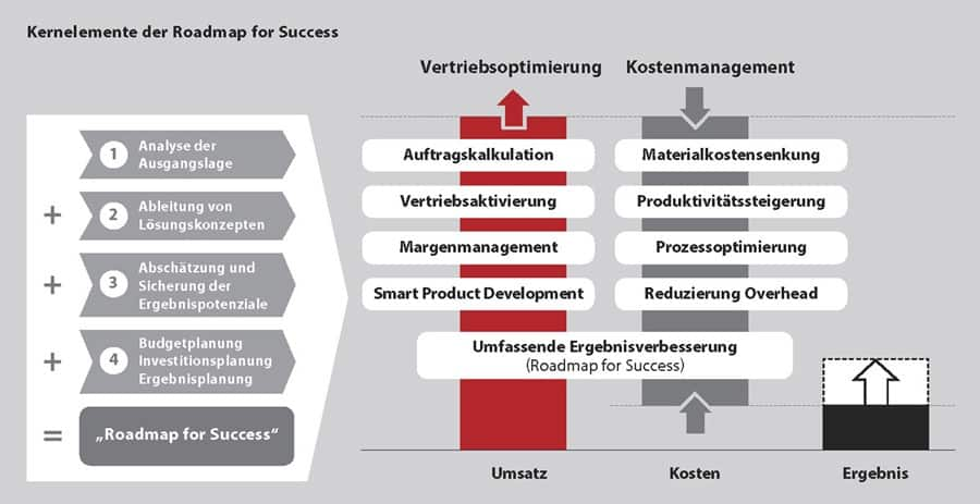 kernelemente der roadmap for success L 2 - Fast Turnaround