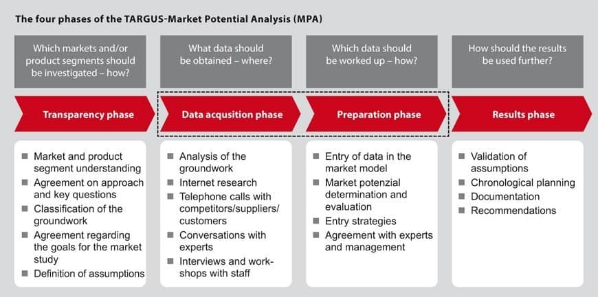Market Potential Analysis ENG L - Market Potential Analysis (MPA) for Saturated Markets