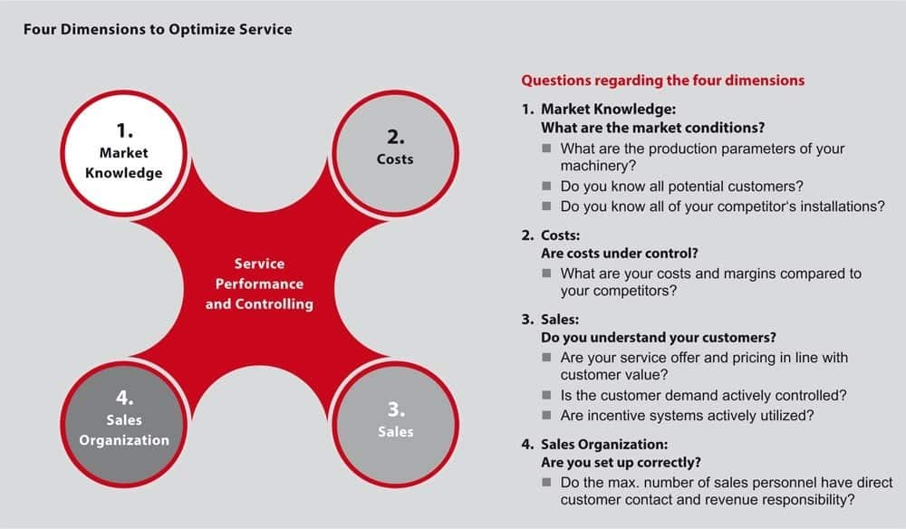 TARGUS Four Dimensions to Optimize Service L - Service Optimization