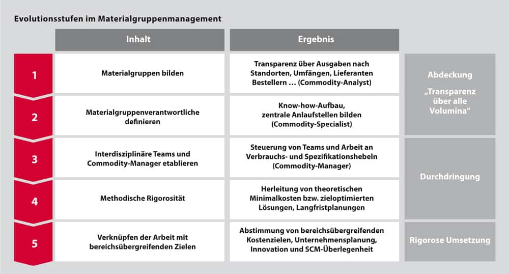 TARGUS Evolutionsstufen des Materialgruppenmanagements L - Benchmarks im Materialgruppenmanagement (MGM)