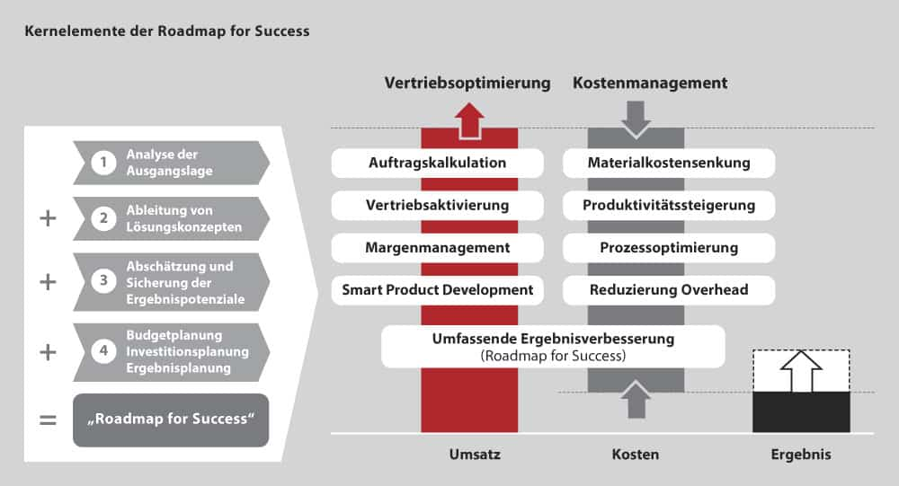 TARGUS Kernelemente der Roadmap for Success A - Roadmap for Success