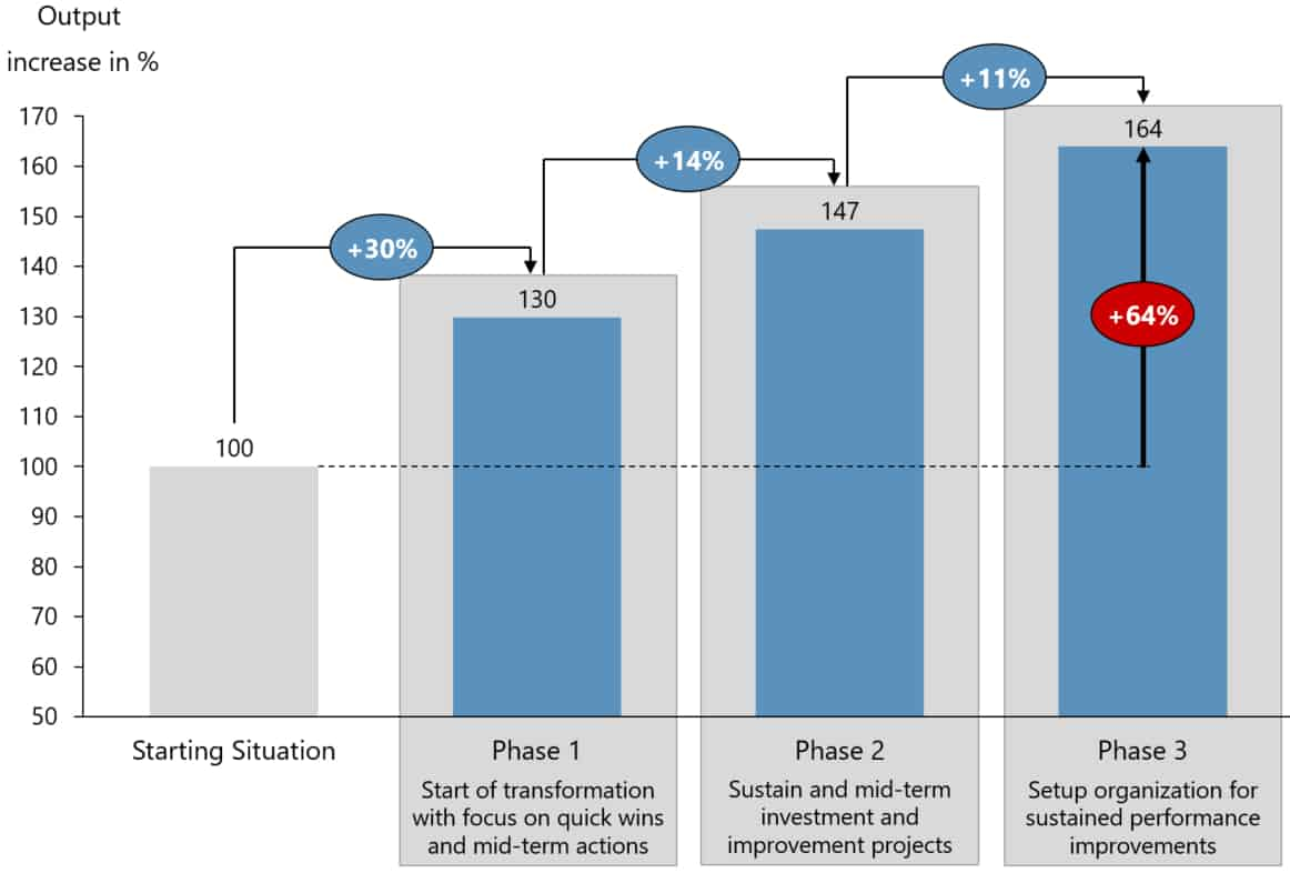 Output Increase v2 - Kurzfristige Ergebnisverbesserung in der Pharmaproduktion
