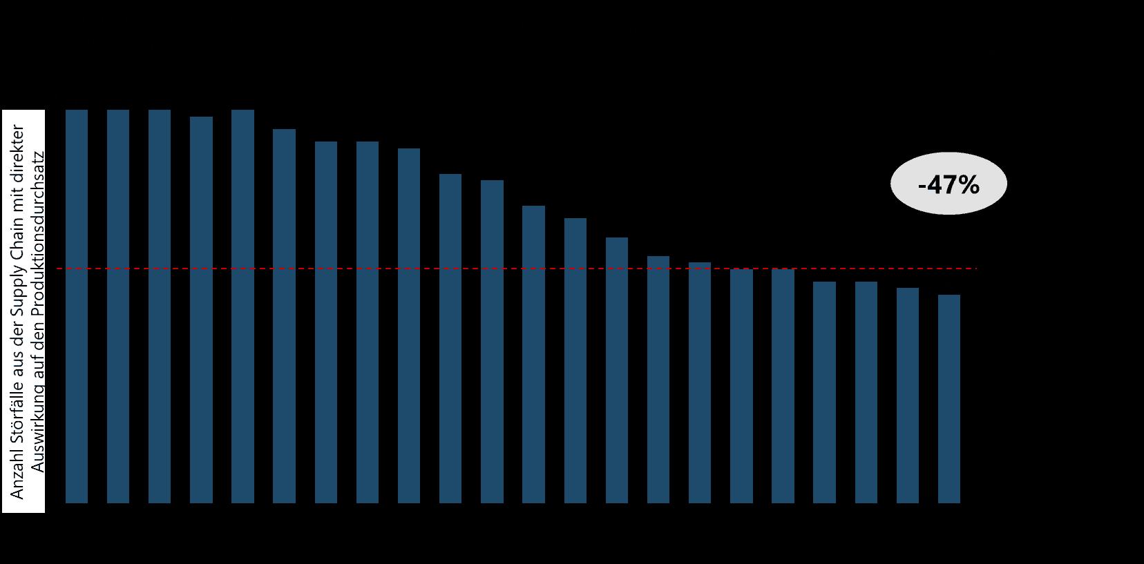 Lieferantenradar Grafik DE - Wie Unternehmen ihre Lieferkette durch einen Lieferantenradar absichern können