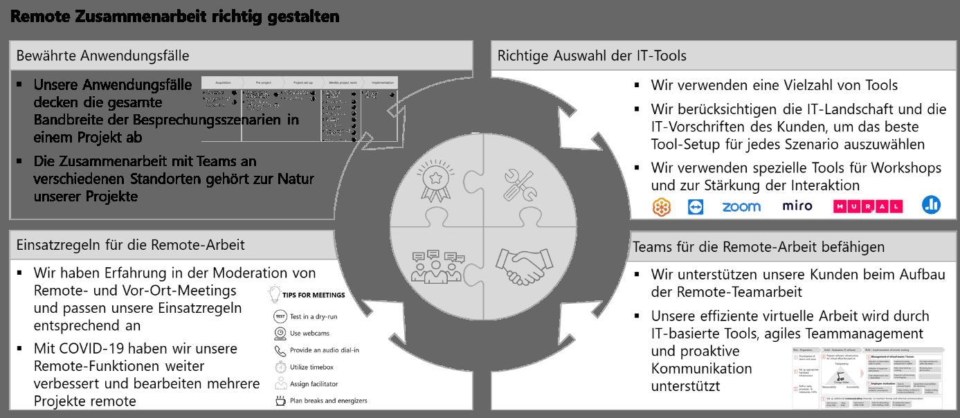 Remote Projects Grafik DE - Herausforderungen der Zusammenarbeit in COVID-19 Zeiten effektiv meistern