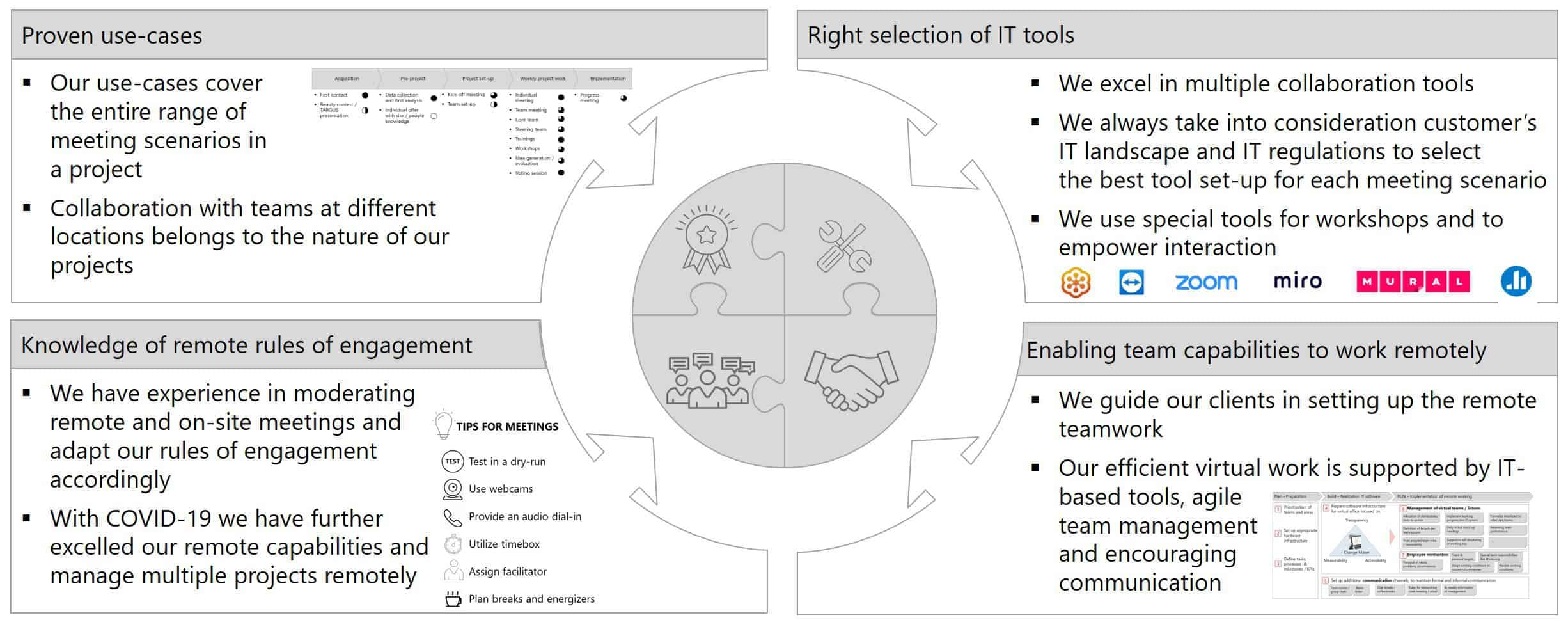 Remote Projects Grafik EN 1 - Mastering the challenges of remote collaboration effectively