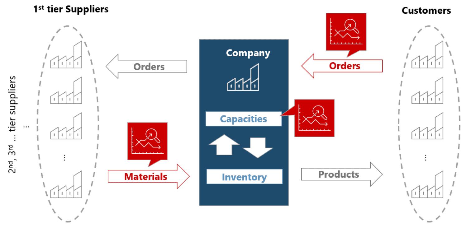 SCM Stresstest Grafik EN - Secure Your Supply to Remain Competitive